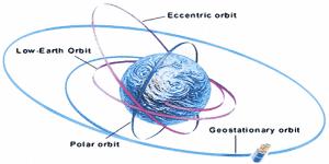 Earth orbiting Amateur Satellites