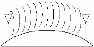 Ground wave & Surface wave Propagation