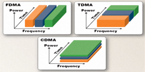 Multiple Access - FDMA TDMA CDMA